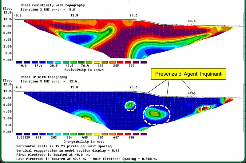 Monitoraggio ambientale con tomografia elettrica e potenziale indotto
