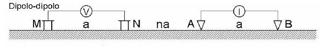 geoelettrica con array Dipolo-Dipolo