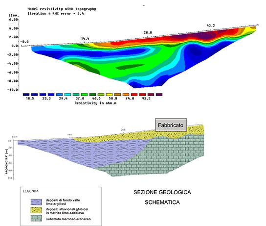 Indagini geolettriche per Successioni alluvionali