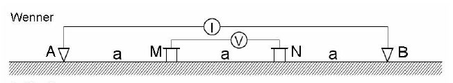 geoelettrica con array wenner-alfa