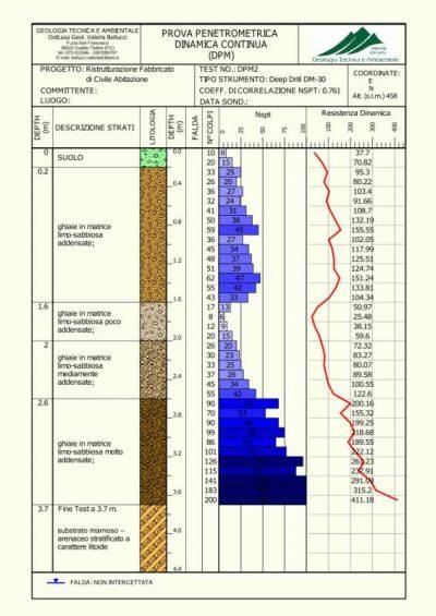 elaborazione prova penetrometrica