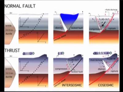 terremoti estensionali e compressivi