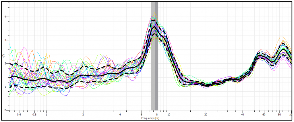 curva dei rapporti H/V sismica passiva