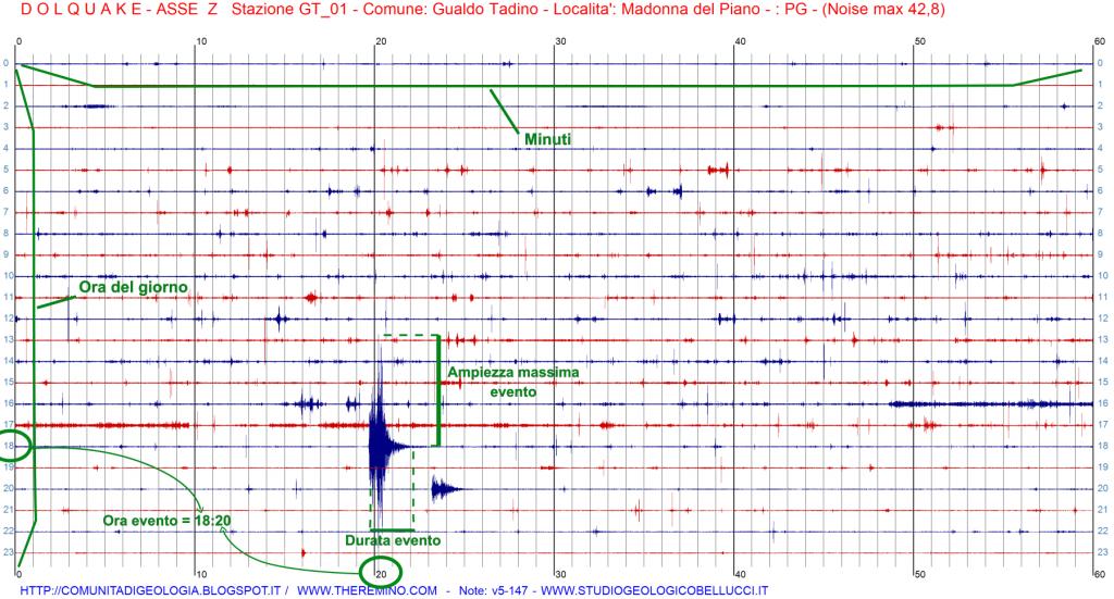 drum sismogramma stazione sismica