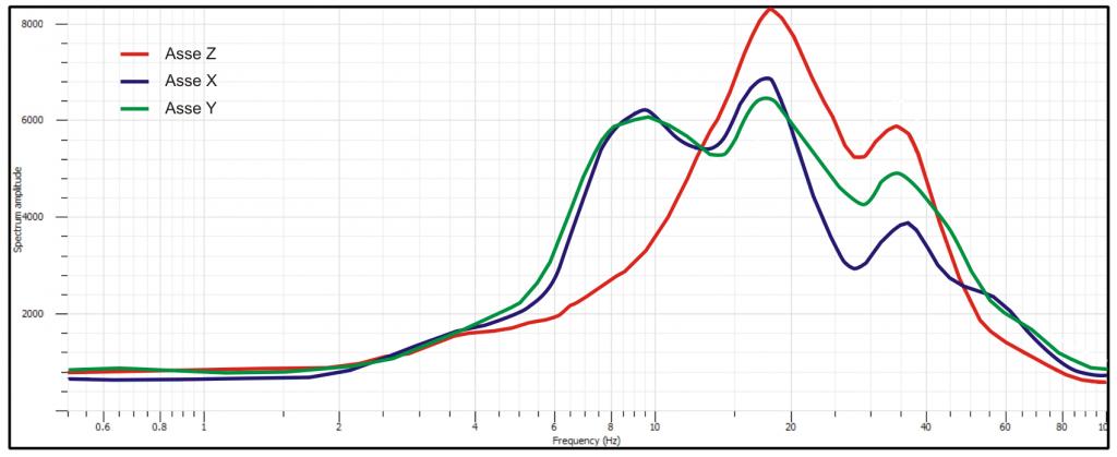 componenti spettrali indagine sismica passiva